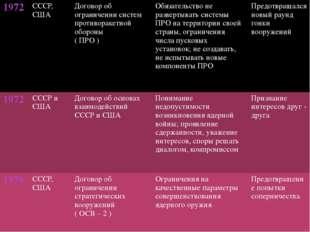 1972 СССР, США Договор об ограничении систем противоракетнойобороны ( ПРО )