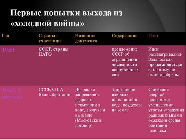 Первые попытки выхода из «холодной войны»  Год Страны-участницы Название док...