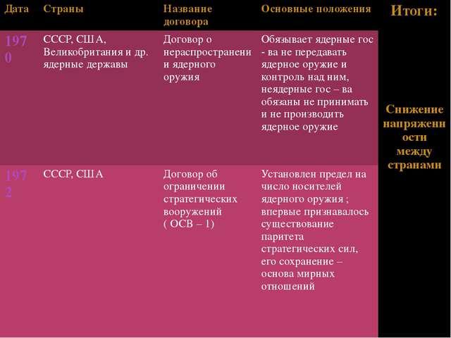 Дата Страны Название договора Основные положения Итоги: Снижениенапряженност...