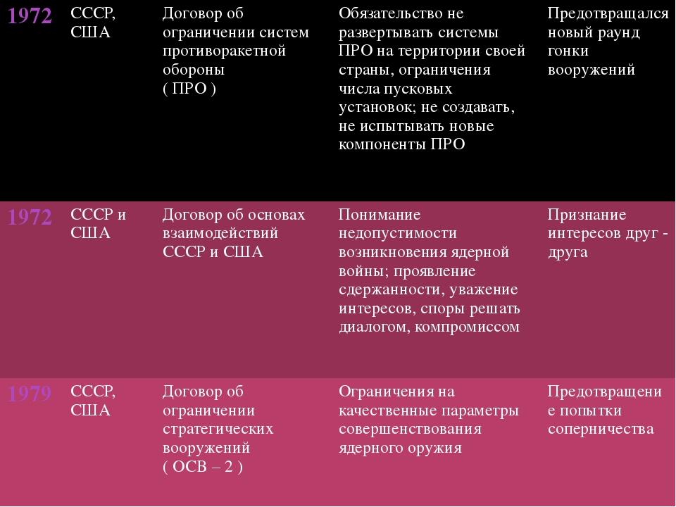 1972 СССР, США Договор об ограничении систем противоракетнойобороны ( ПРО )...