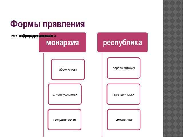 Формы правления