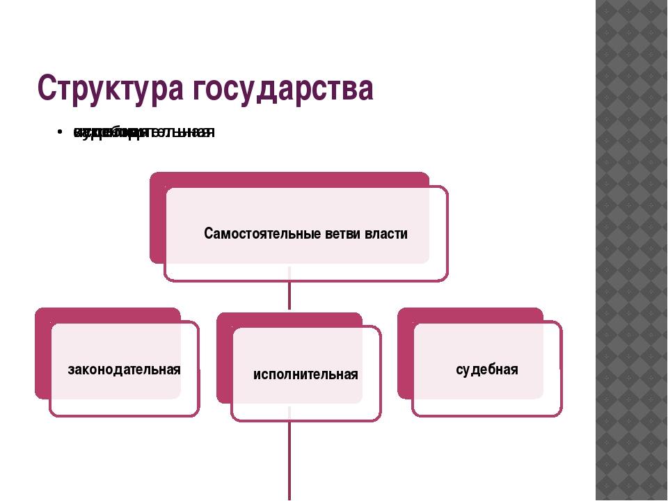 Структура государства