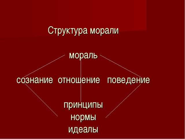 Структура морали мораль сознание отношение поведение принципы нормы идеалы