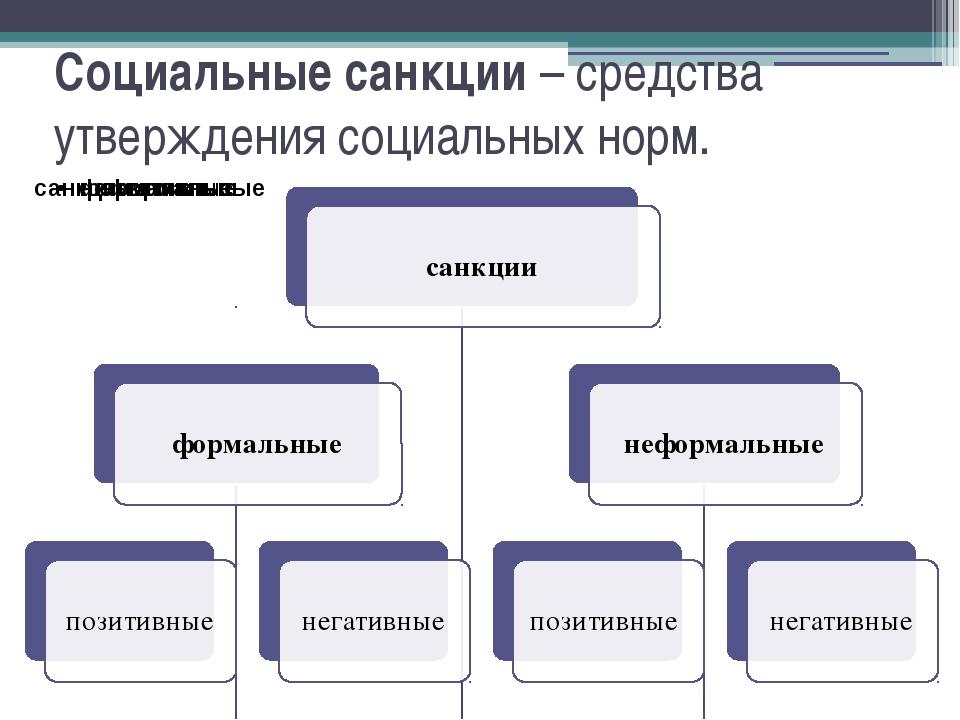 Социальные санкции – средства утверждения социальных норм.
