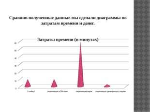 Сравнив полученные данные мы сделали диаграммы по затратам времени и денег.