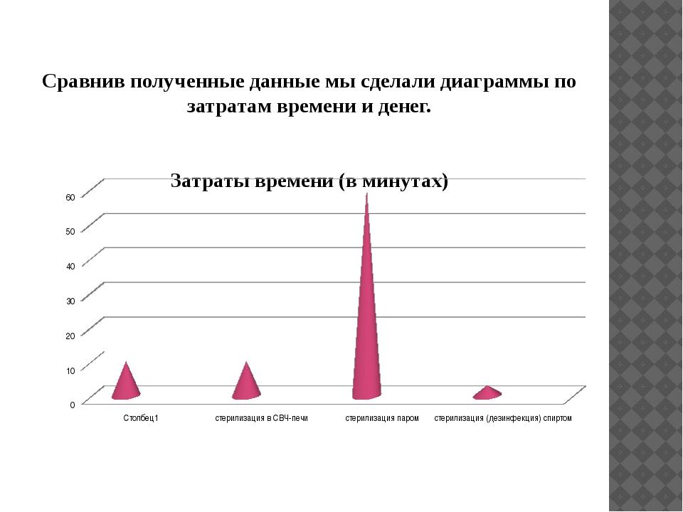 Сравнив полученные данные мы сделали диаграммы по затратам времени и денег....
