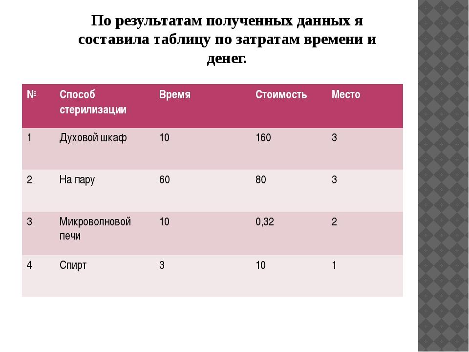 По результатам полученных данных я составила таблицу по затратам времени и де...