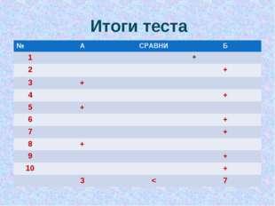 Итоги теста №АСРАВНИБ 1+ 2+ 3+ 4+ 5+ 6+ 7+ 8+ 9