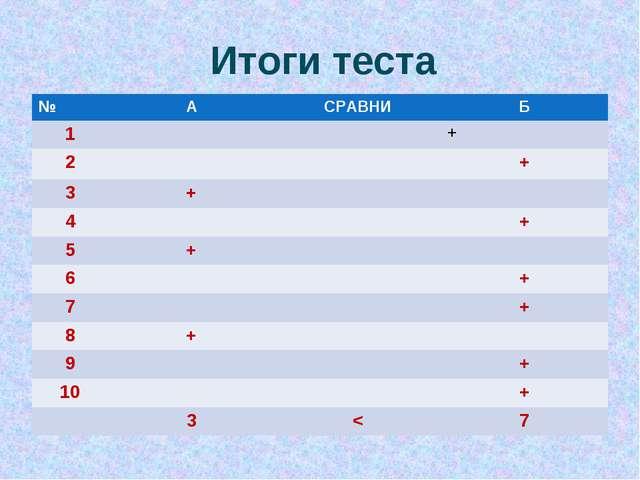 Итоги теста №АСРАВНИБ 1+ 2+ 3+ 4+ 5+ 6+ 7+ 8+ 9...