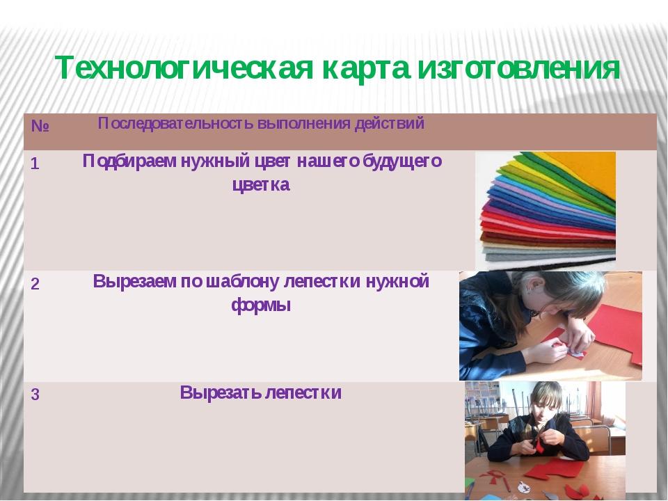 Технологическая карта изготовления № Последовательность выполнения действий 1...
