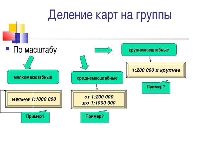 Деление карт на группы По масштабу мелкомасштабные среднемасштабные крупномас...