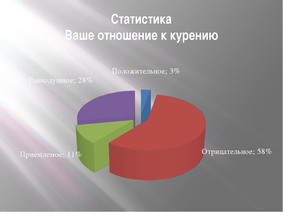 Статистика Ваше отношение к курению