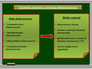 Поурочное планирование по разделу № Дата Тема урока Формы контроля Наглядност