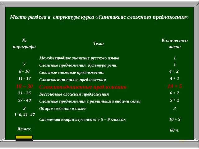 Место раздела в структуре курса «Синтаксис сложного предложения» № параграфа...