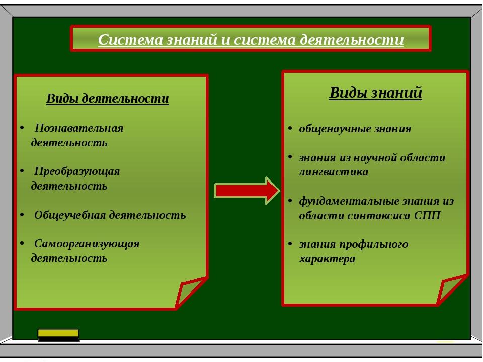 Поурочное планирование по разделу № Дата Тема урока Формы контроля Наглядност...