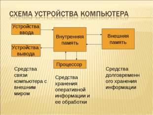 Устройства ввода Устройства вывода Внутренняя память Внешняя память Процессо
