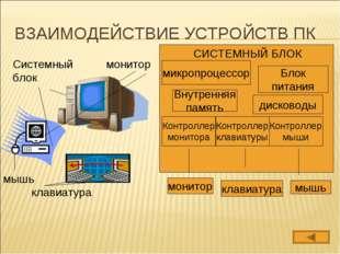 ВЗАИМОДЕЙСТВИЕ УСТРОЙСТВ ПК Системный блок монитор клавиатура мышь микропроце