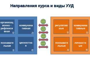 Направления курса и виды УУД организационно - рефлексивная познавательная цен