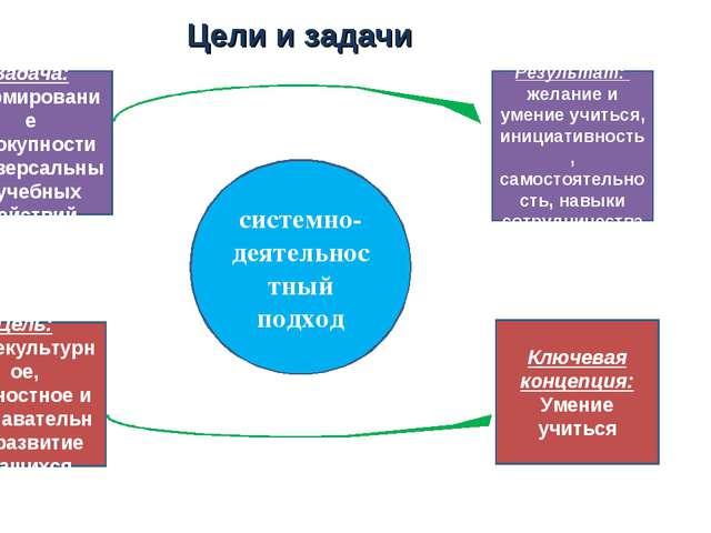 Цели и задачи Задача: формирование совокупности универсальных учебных действи...