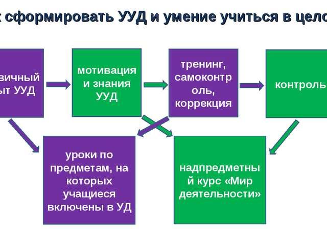 Как сформировать УУД и умение учиться в целом? первичный опыт УУД мотивация и...