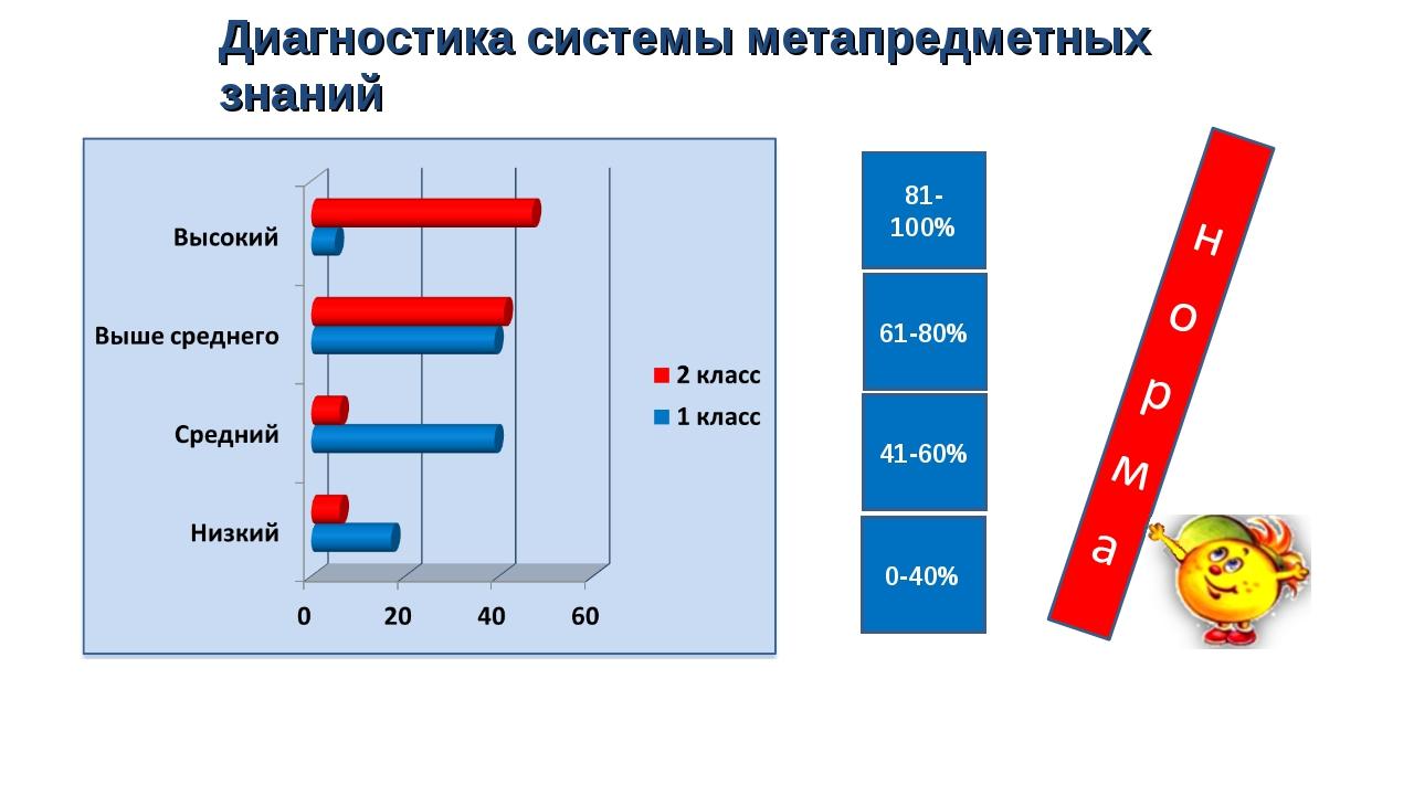81-100% 61-80% 41-60% 0-40% Диагностика системы метапредметных знаний