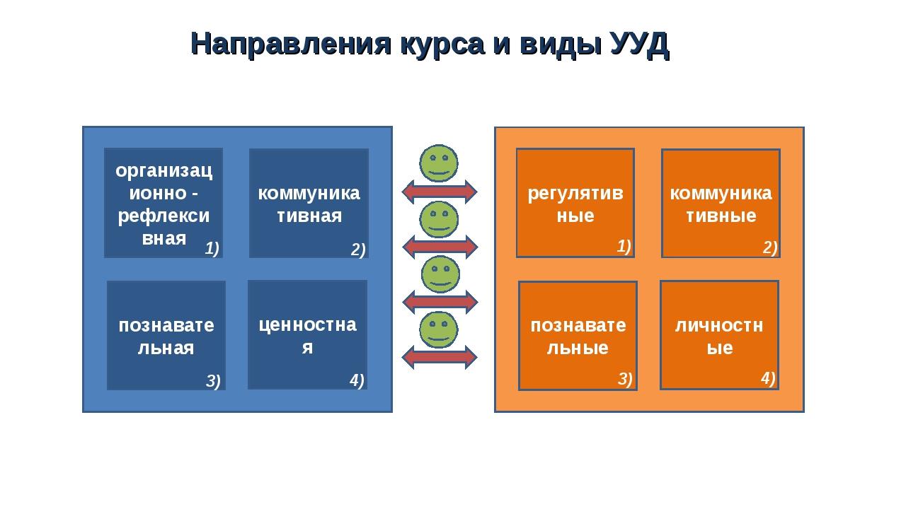 Направления курса и виды УУД организационно - рефлексивная познавательная цен...
