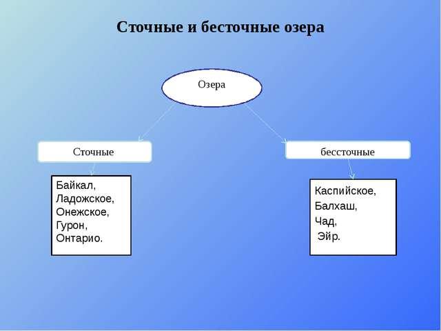 Сточные и бесточные озера Озера Сточные бессточные Байкал, Ладожское, Онежско...