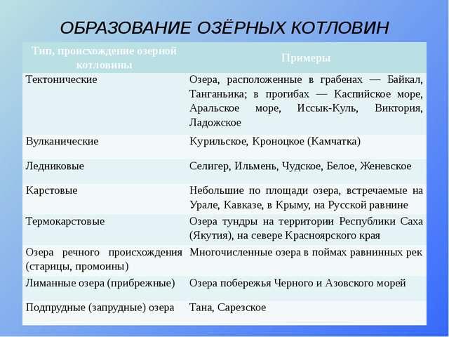 ОБРАЗОВАНИЕ ОЗЁРНЫХ КОТЛОВИН Тип, происхождение озерной котловины Примеры Тек...