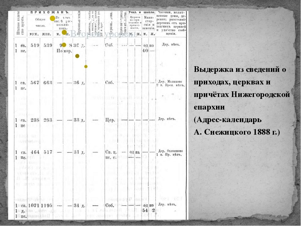 Выдержка из сведений о приходах, церквах и причётах Нижегородской епархии (Ад...