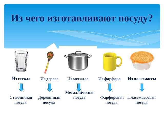 Из чего изготавливают посуду? Из стекла Стеклянная посуда Из дерева Деревянна...