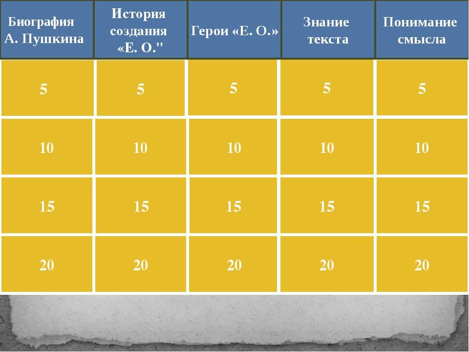 Сколько времени создавался «Евгений Онегин»?