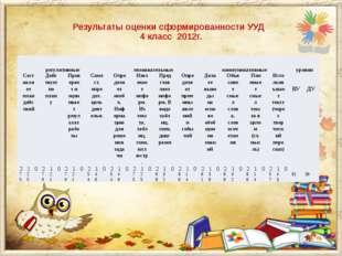 Результаты оценки сформированности УУД 4 класс 2012г. регулятивные познавате