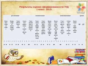Результаты оценки сформированности УУД 1 класс 2012г. регулятивные познавате