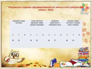 Результаты оценки сформированности личностного результата 1класс 2012г Оцени
