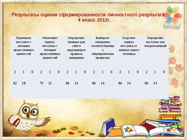 Результаты оценки сформированности личностного результата 4 класс 2012г. Оце...