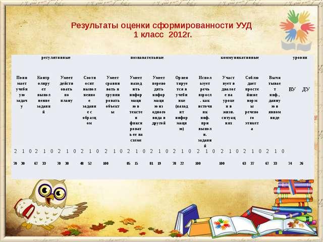 Результаты оценки сформированности УУД 1 класс 2012г. регулятивные познавате...