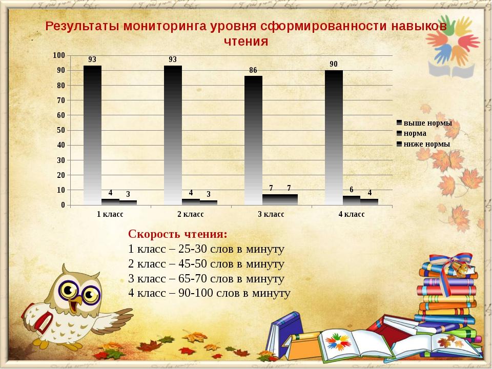 Результаты мониторинга уровня сформированности навыков чтения Скорость чтения...