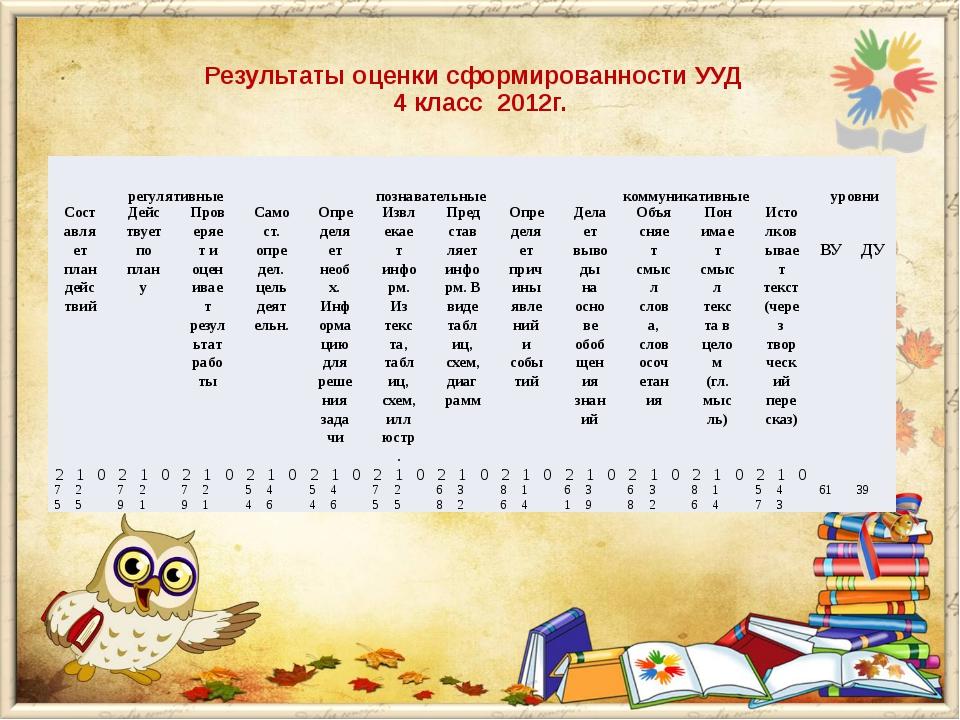 Результаты оценки сформированности УУД 4 класс 2012г. регулятивные познавате...