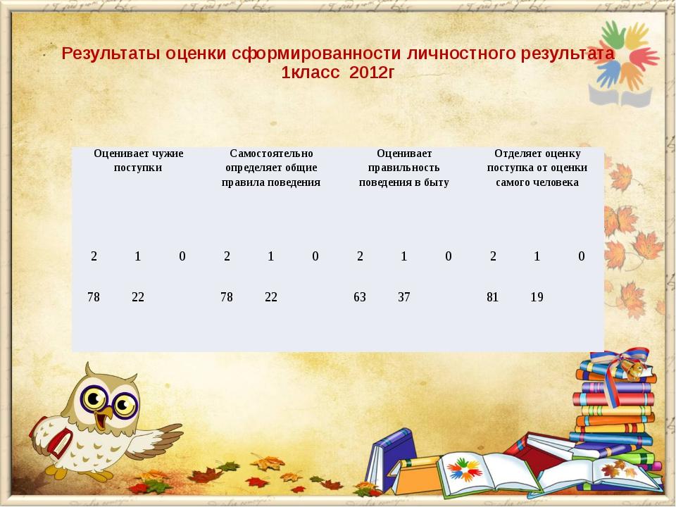 Результаты оценки сформированности личностного результата 1класс 2012г Оцени...