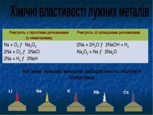 Na Li K Катіони лужних металів забарвлюють полум'я спиртівки Rb Cs Реагують з