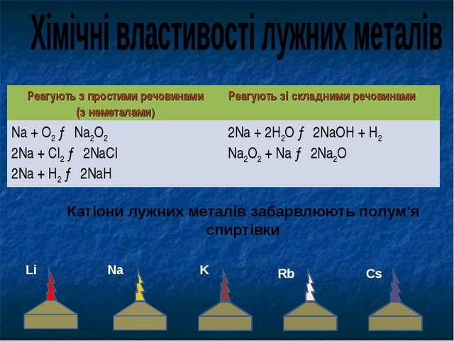 Na Li K Катіони лужних металів забарвлюють полум'я спиртівки Rb Cs Реагують з...