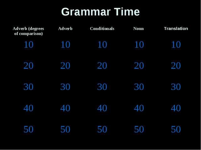 Grammar Time Adverb (degrees of comparison)AdverbConditionalsNoun Transla...