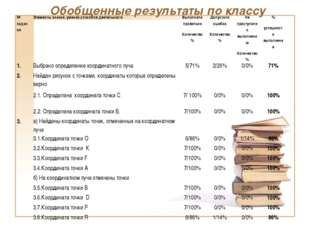 Обобщенные результаты по классу № заданияЭлементы знаний, умений,способов де