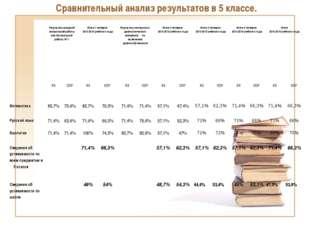 Сравнительный анализ результатов в 5 классе. Результаты входной контрольной