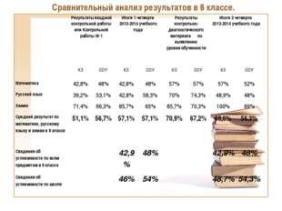 Сравнительный анализ результатов в 8 классе. Результаты входной контрольной