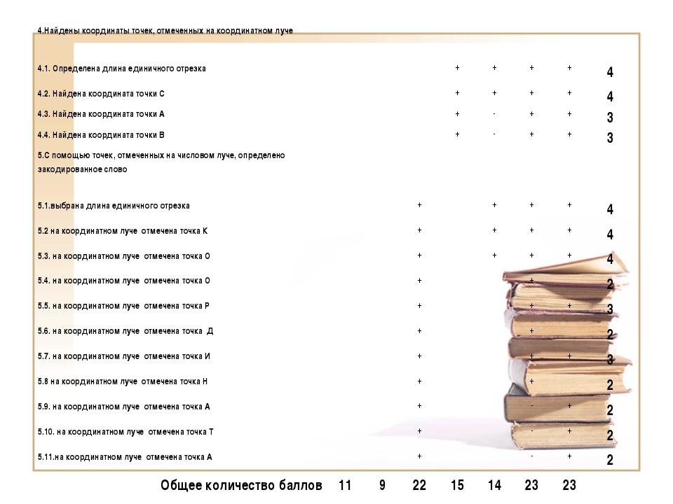 4.Найдены координаты точек, отмеченных на координатном луче 4...