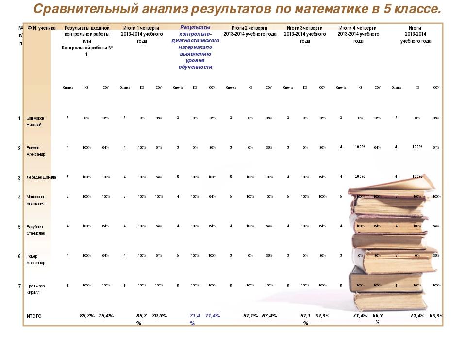 Сравнительный анализ результатов по математике в 5 классе. № п/пФ.И. ученика...
