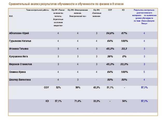 Сравнительный анализ результатов обучаемости и обученности по физике в 8 клас...
