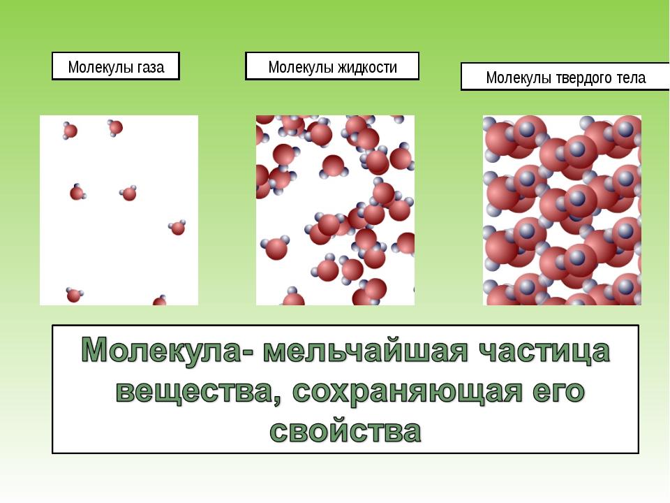 Молекулы газа Молекулы жидкости Молекулы твердого тела