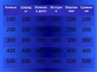 Вопрос 100 Его боевым кличем были слова «Иду на вы». Slide 3-Question/Answer